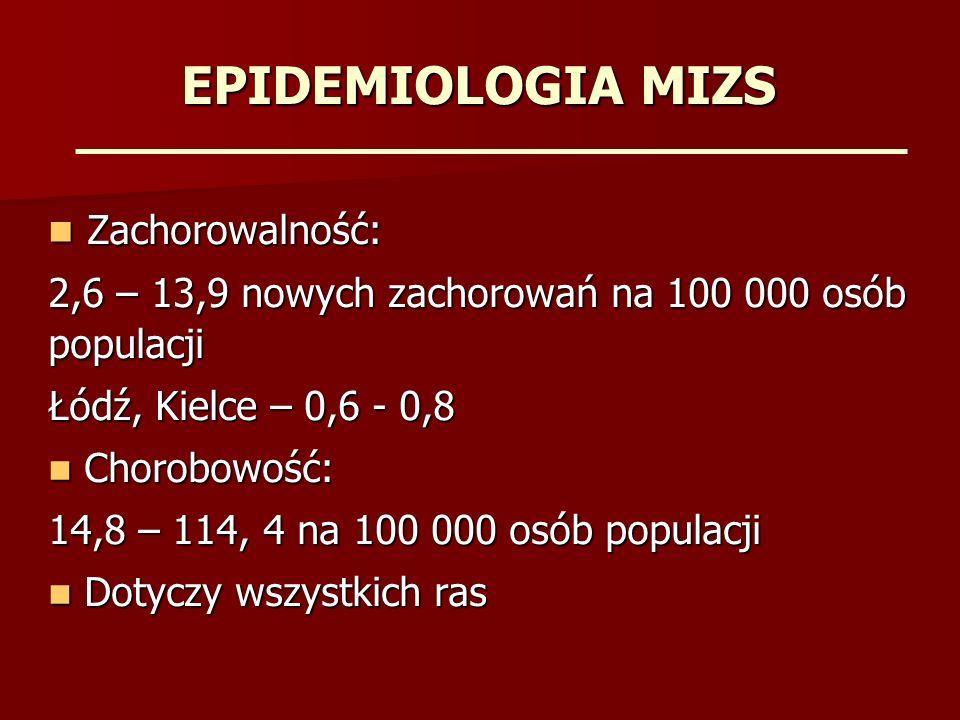 EPIDEMIOLOGIA MIZS Zachorowalność: Zachorowalność: 2,6 – 13,9 nowych zachorowań na 100 000 osób populacji Łódź, Kielce – 0,6 - 0,8 Chorobowość: Chorobowość: 14,8 – 114, 4 na 100 000 osób populacji Dotyczy wszystkich ras Dotyczy wszystkich ras
