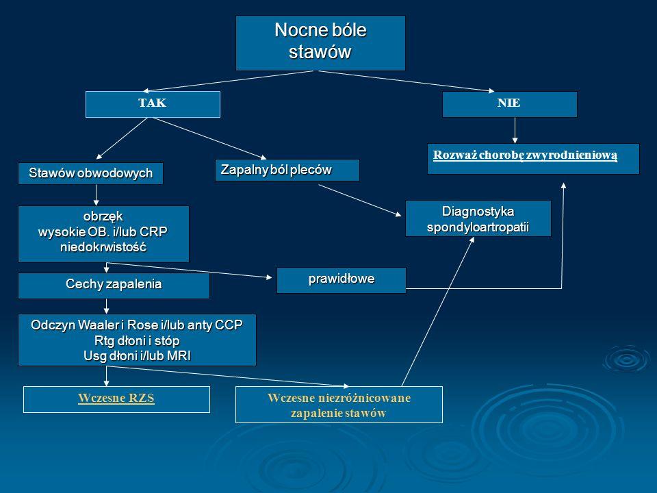 Nocne bóle stawów TAK NIE Rozważ chorobę zwyrodnieniową Zapalny ból pleców obrzęk wysokie OB. i/lub CRP niedokrwistość Odczyn Waaler i Rose i/lub anty