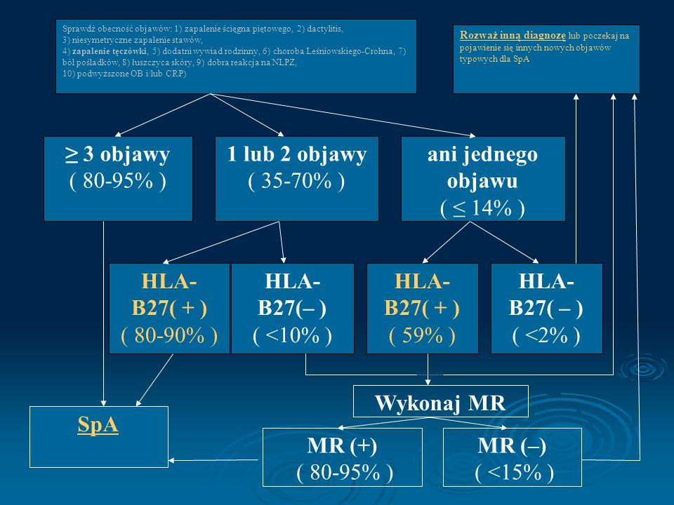 Rozważ inną diagnozę lub poczekaj na pojawienie się innych nowych objawów typowych dla SpA Sprawdź obecność objawów: 1) zapalenie ścięgna piętowego, 2