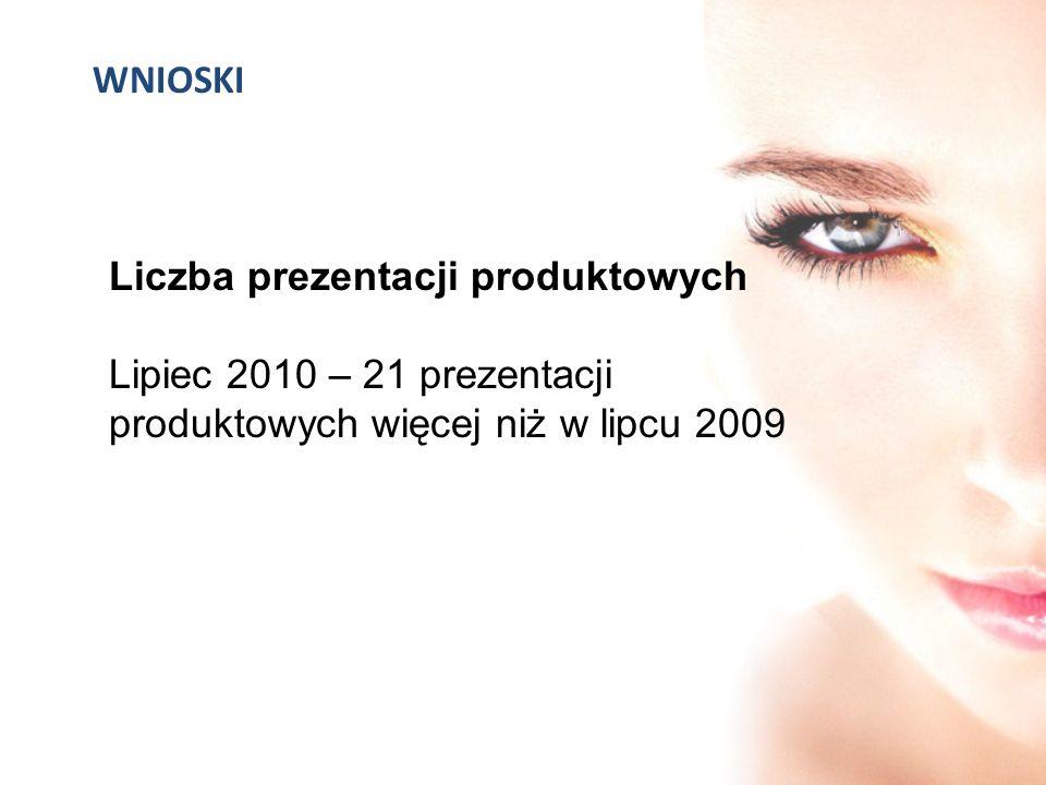 WNIOSKI Liczba prezentacji produktowych Lipiec 2010 – 21 prezentacji produktowych więcej niż w lipcu 2009