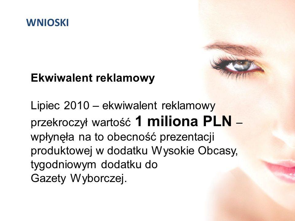 WNIOSKI Ekwiwalent reklamowy Lipiec 2010 – ekwiwalent reklamowy przekroczył wartość 1 miliona PLN – wpłynęła na to obecność prezentacji produktowej w