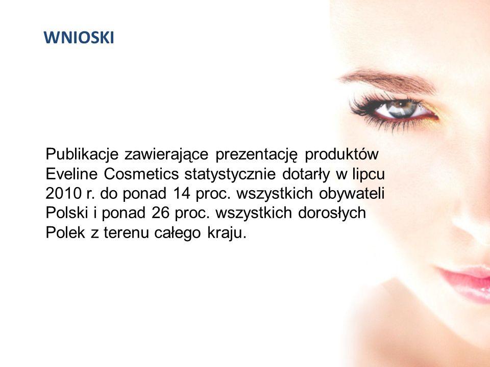 WNIOSKI Publikacje zawierające prezentację produktów Eveline Cosmetics statystycznie dotarły w lipcu 2010 r. do ponad 14 proc. wszystkich obywateli Po