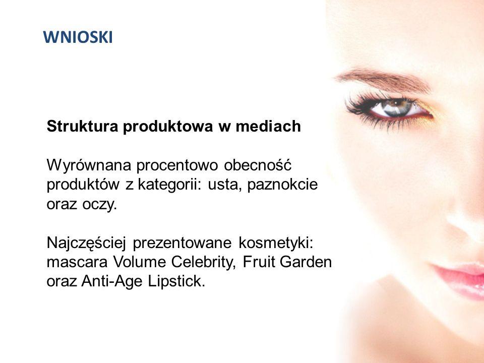 WNIOSKI Struktura produktowa w mediach Wyrównana procentowo obecność produktów z kategorii: usta, paznokcie oraz oczy. Najczęściej prezentowane kosmet