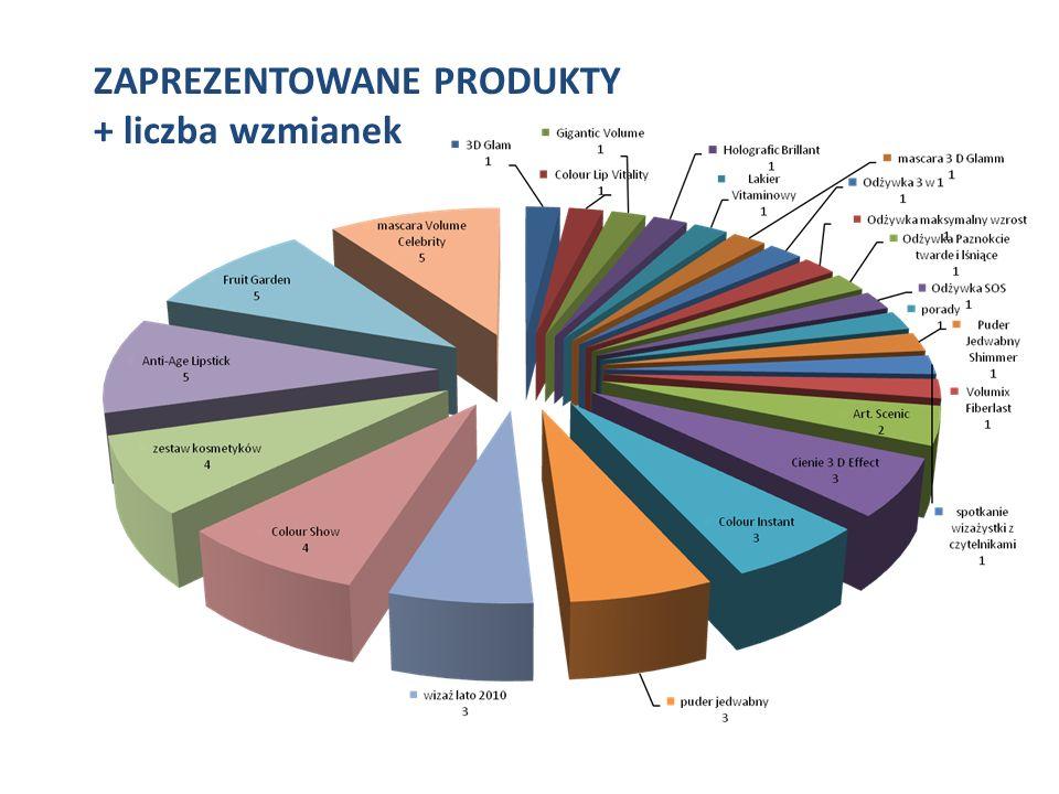 WNIOSKI Ekwiwalent reklamowy Lipiec 2010 – ekwiwalent reklamowy przekroczył wartość 1 miliona PLN – wpłynęła na to obecność prezentacji produktowej w dodatku Wysokie Obcasy, tygodniowym dodatku do Gazety Wyborczej.