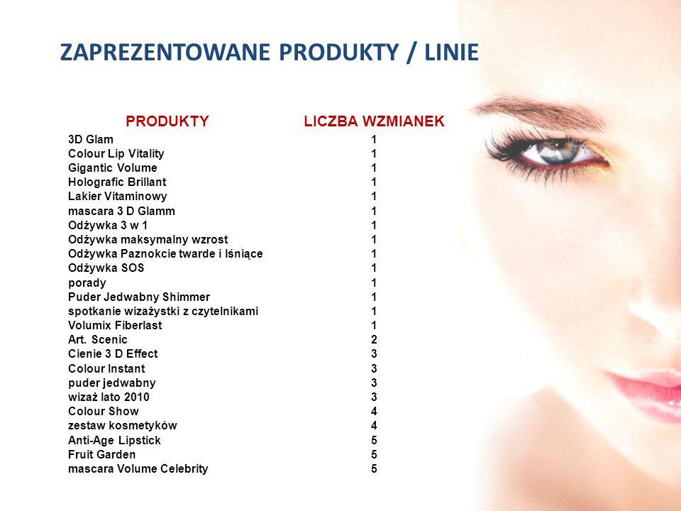 ZAPREZENTOWANE PRODUKTY / LINIE PRODUKTYLICZBA WZMIANEK 3D Glam1 Colour Lip Vitality1 Gigantic Volume1 Holografic Brillant1 Lakier Vitaminowy1 mascara