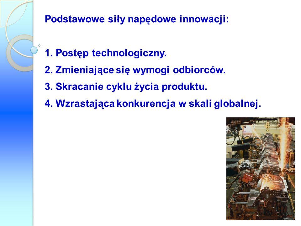 Podstawowe siły napędowe innowacji: 1. Postęp technologiczny. 2. Zmieniające się wymogi odbiorców. 3. Skracanie cyklu życia produktu. 4. Wzrastająca k
