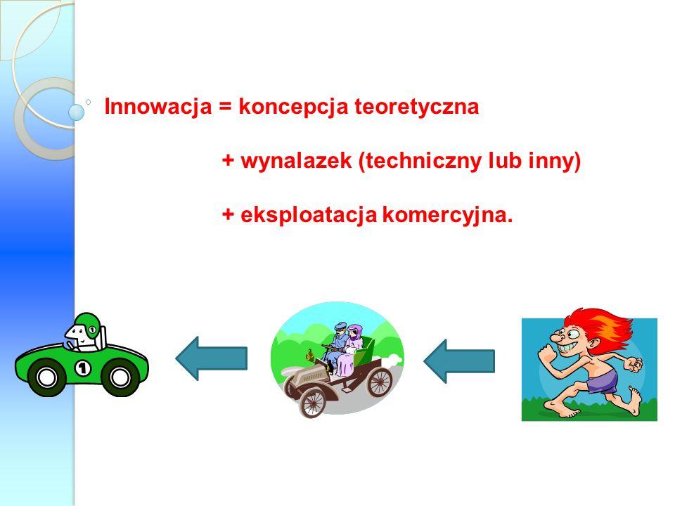 Innowacja = koncepcja teoretyczna + wynalazek (techniczny lub inny) + eksploatacja komercyjna.