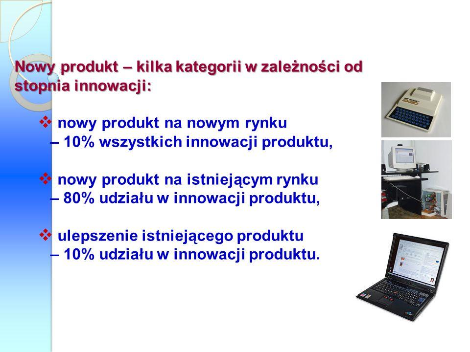 Nowy produkt – kilka kategorii w zależności od stopnia innowacji: nowy produkt na nowym rynku – 10% wszystkich innowacji produktu, nowy produkt na ist