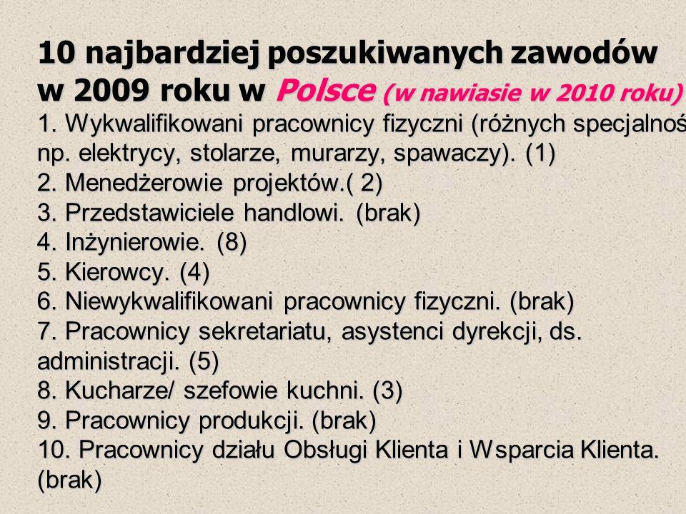 10 najbardziej poszukiwanych zawodów w 2009 roku w Polsce (w nawiasie w 2010 roku) 1. Wykwalifikowani pracownicy fizyczni (różnych specjalności, np. e