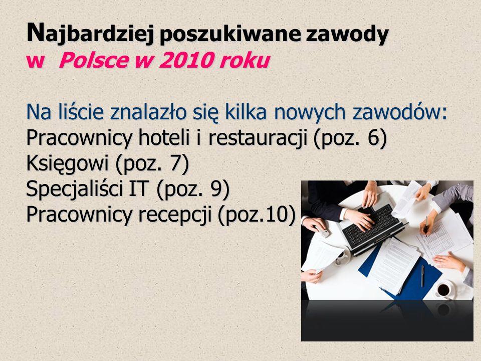 N ajbardziej poszukiwane zawody w Polsce w 2010 roku Na liście znalazło się kilka nowych zawodów: Pracownicy hoteli i restauracji (poz. 6) Księgowi (p