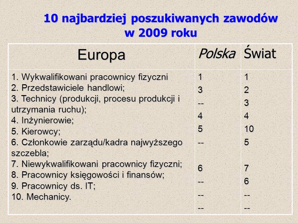 10 najbardziej poszukiwanych zawodów w 2009 roku EuropaPolskaŚwiat 1. Wykwalifikowani pracownicy fizyczni 2. Przedstawiciele handlowi; 3. Technicy (pr
