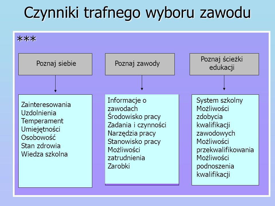 Zawód – jest to układ czynności: 1.Wyodrębnionych na skutek społecznego podziału pracy; 2.