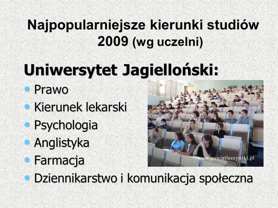Uniwersytet Jagielloński: Prawo Prawo Kierunek lekarski Kierunek lekarski Psychologia Psychologia Anglistyka Anglistyka Farmacja Farmacja Dziennikarst