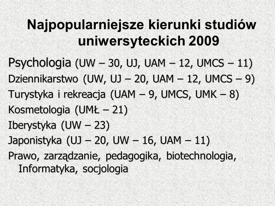 Psychologia (UW – 30, UJ, UAM – 12, UMCS – 11) Dziennikarstwo (UW, UJ – 20, UAM – 12, UMCS – 9) Turystyka i rekreacja (UAM – 9, UMCS, UMK – 8) Kosmeto