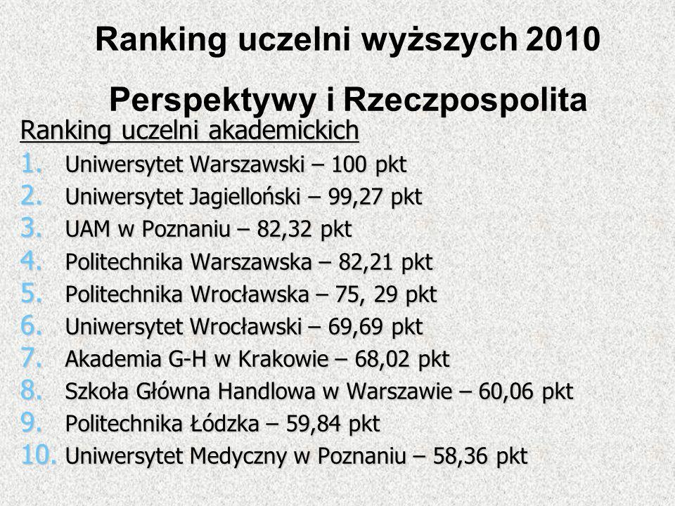 Ranking uczelni akademickich 1. Uniwersytet Warszawski – 100 pkt 2. Uniwersytet Jagielloński – 99,27 pkt 3. UAM w Poznaniu – 82,32 pkt 4. Politechnika