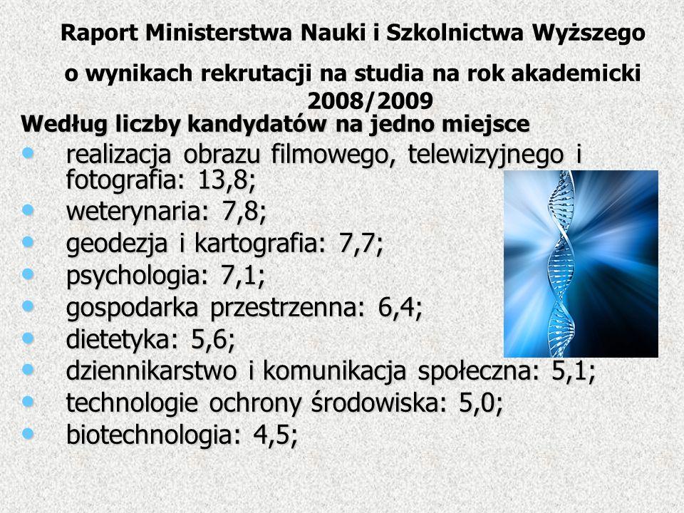 Według liczby kandydatów na jedno miejsce realizacja obrazu filmowego, telewizyjnego i fotografia: 13,8; realizacja obrazu filmowego, telewizyjnego i