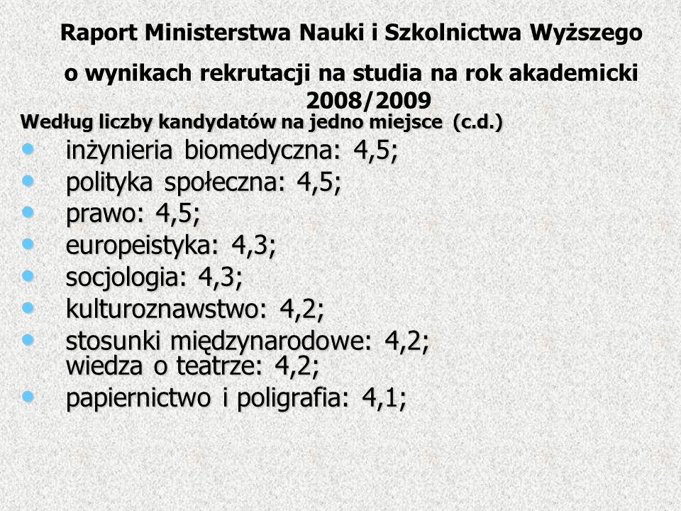 Według liczby kandydatów na jedno miejsce (c.d.) inżynieria biomedyczna: 4,5; inżynieria biomedyczna: 4,5; polityka społeczna: 4,5; polityka społeczna