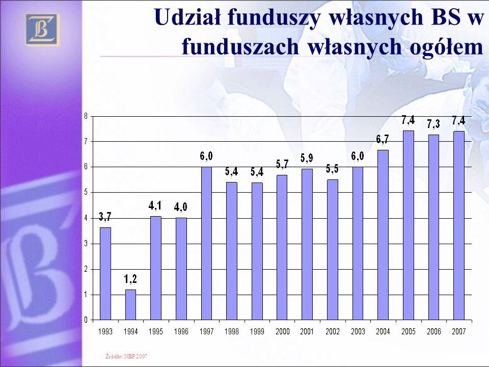 Udział funduszy własnych BS w funduszach własnych ogółem Źródło: NBP 2007