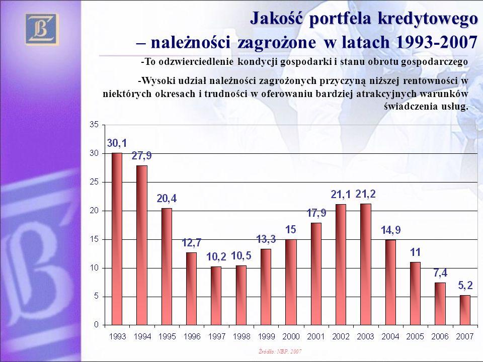 Jakość portfela kredytowego Jakość portfela kredytowego – należności zagrożone w latach 1993-2007 -To odzwierciedlenie kondycji gospodarki i stanu obr
