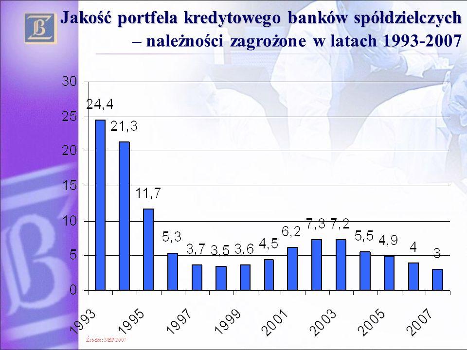 Źródło: NBP 2007 Jakość portfela kredytowego banków spółdzielczych Jakość portfela kredytowego banków spółdzielczych – należności zagrożone w latach 1
