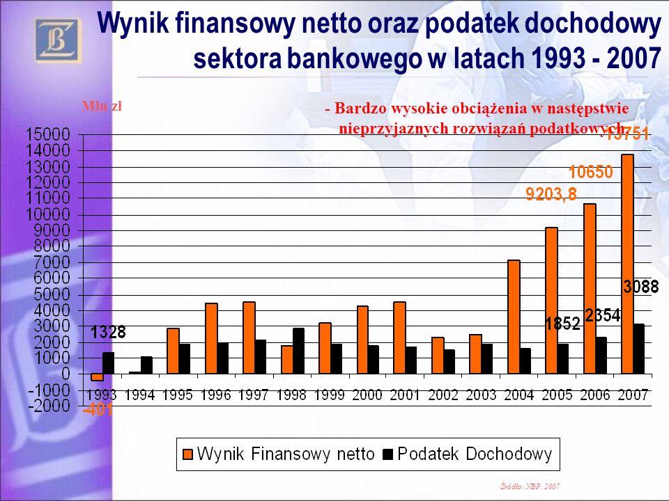 Wynik finansowy netto oraz podatek dochodowy sektora bankowego w latach 1993 - 2007 Mln zł - Bardzo wysokie obciążenia w następstwie nieprzyjaznych ro
