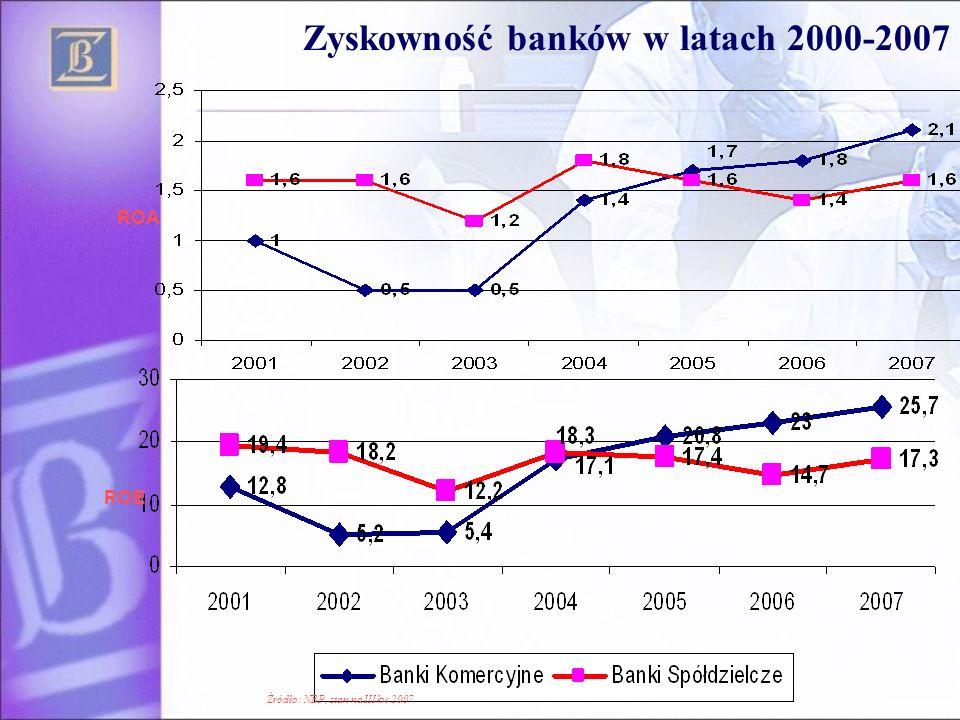 Zyskowność banków w latach 2000-2007 ROA ROE Źródło: NBP, stan na III kw 2007