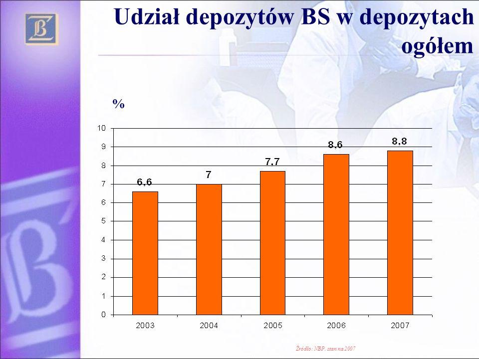 Udział depozytów BS w depozytach ogółem % Źródło: NBP, stan na 2007