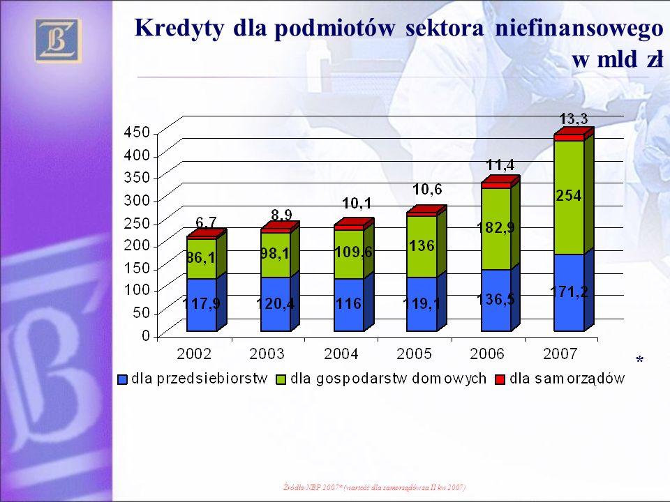 Kredyty dla podmiotów sektora niefinansowego w mld zł Źródło NBP 2007* (wartość dla samorządów za II kw 2007) *