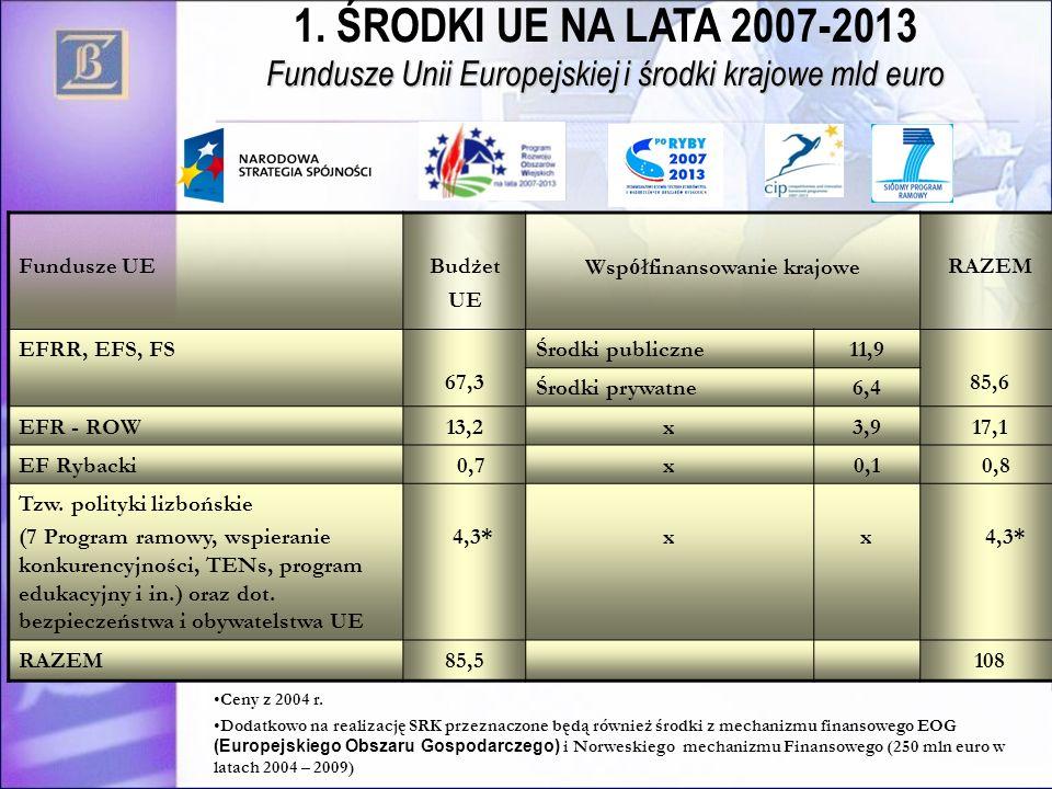 Ceny z 2004 r. Dodatkowo na realizację SRK przeznaczone będą również środki z mechanizmu finansowego EOG (Europejskiego Obszaru Gospodarczego) i Norwe