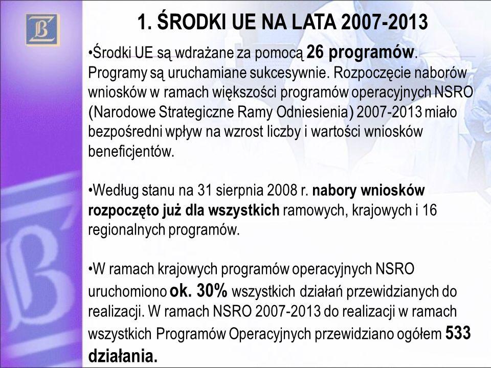 Środki UE są wdrażane za pomocą 26 programów. Programy są uruchamiane sukcesywnie. Rozpoczęcie naborów wniosków w ramach większości programów operacyj