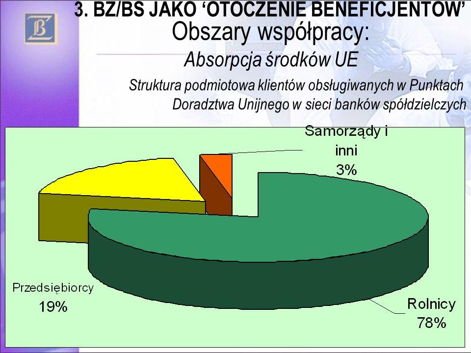 34 Struktura podmiotowa klientów obsługiwanych w Punktach Doradztwa Unijnego w sieci banków spółdzielczych Obszary współpracy: Absorpcja środków UE 3.