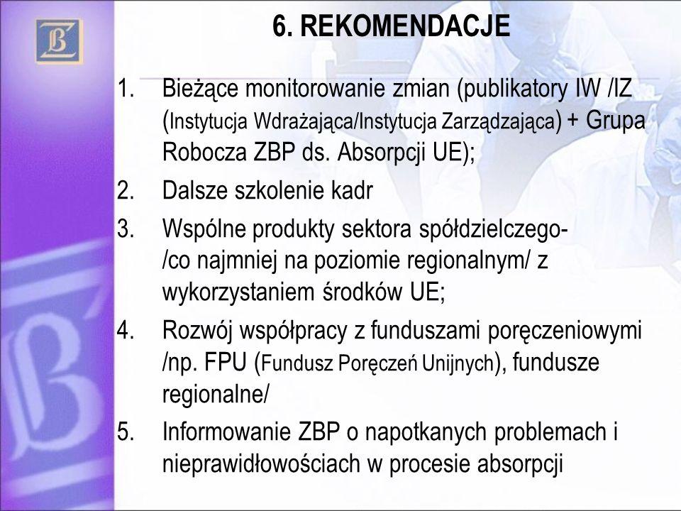 6. REKOMENDACJE 1.Bieżące monitorowanie zmian (publikatory IW /IZ ( Instytucja Wdrażająca/Instytucja Zarządzająca ) + Grupa Robocza ZBP ds. Absorpcji