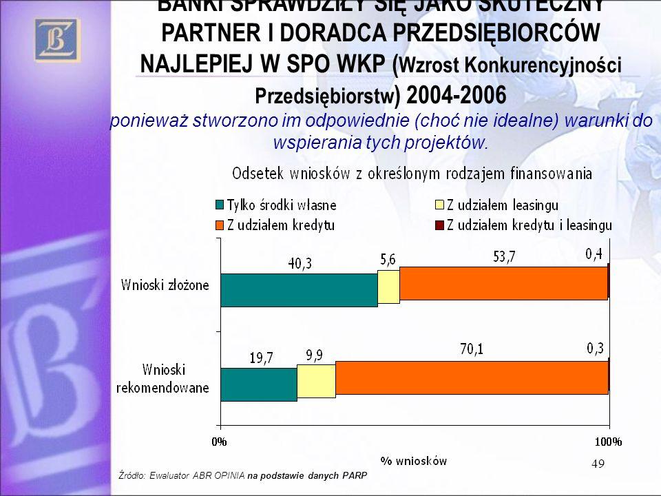 49 BANKI SPRAWDZIŁY SIĘ JAKO SKUTECZNY PARTNER I DORADCA PRZEDSIĘBIORCÓW NAJLEPIEJ W SPO WKP ( Wzrost Konkurencyjności Przedsiębiorstw ) 2004-2006 pon