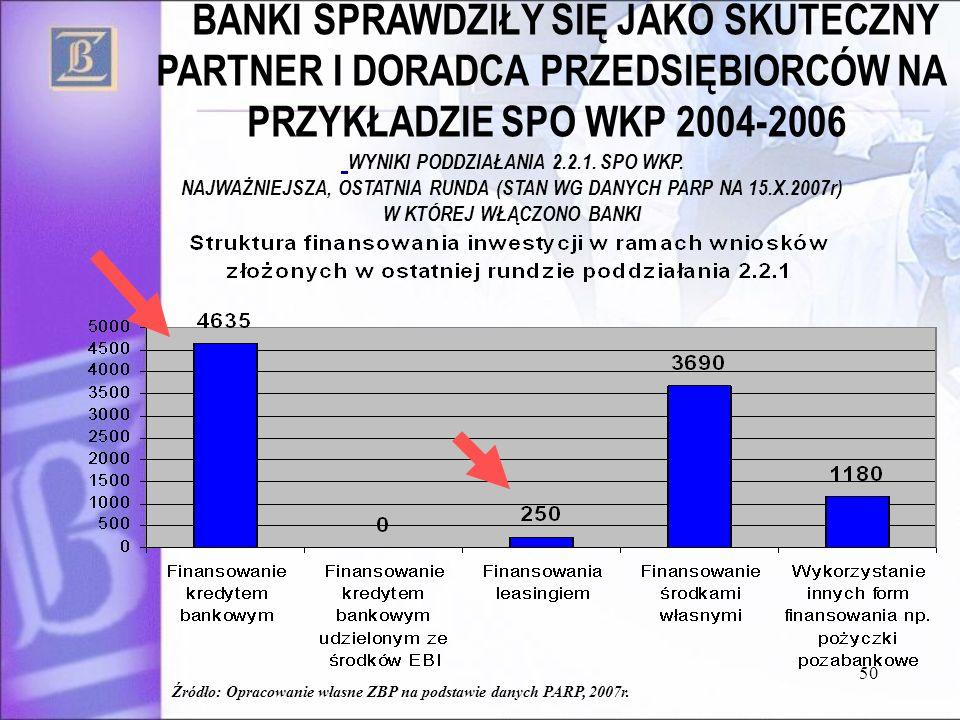 50 Źródło: Opracowanie własne ZBP na podstawie danych PARP, 2007r. BANKI SPRAWDZIŁY SIĘ JAKO SKUTECZNY PARTNER I DORADCA PRZEDSIĘBIORCÓW NA PRZYKŁADZI
