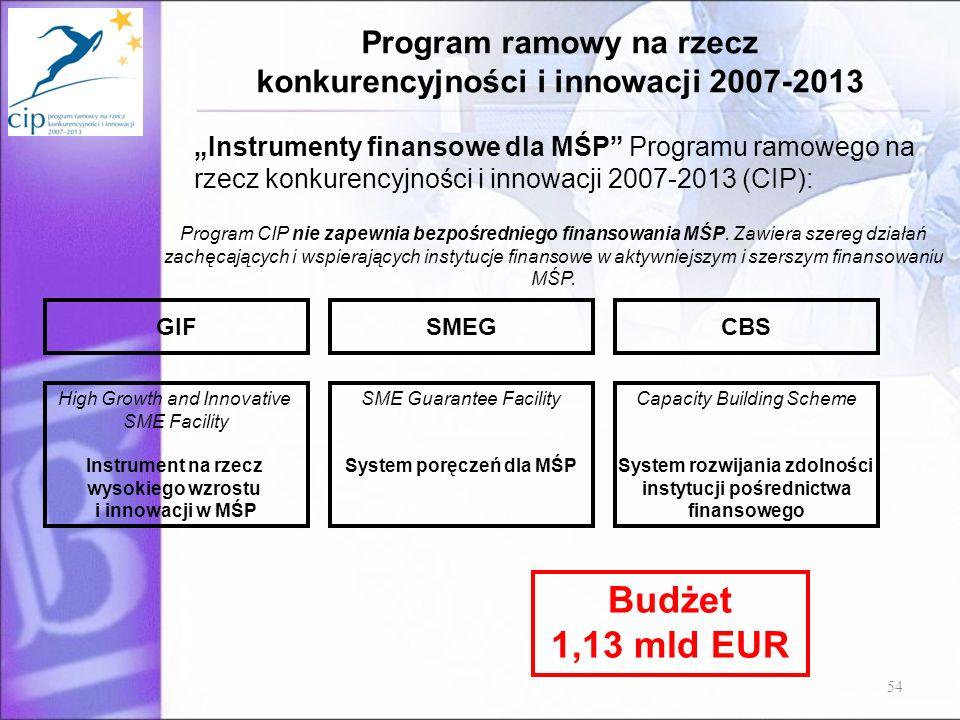 Program ramowy na rzecz konkurencyjności i innowacji 2007-2013 54 High Growth and Innovative SME Facility Instrument na rzecz wysokiego wzrostu i inno