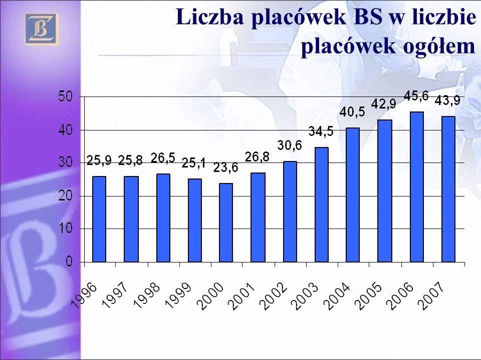 Efektywność kosztowa banków Źródło: NBP, stan na 2007