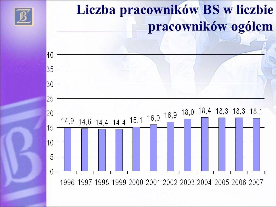 Liczba pracowników BS w liczbie pracowników ogółem