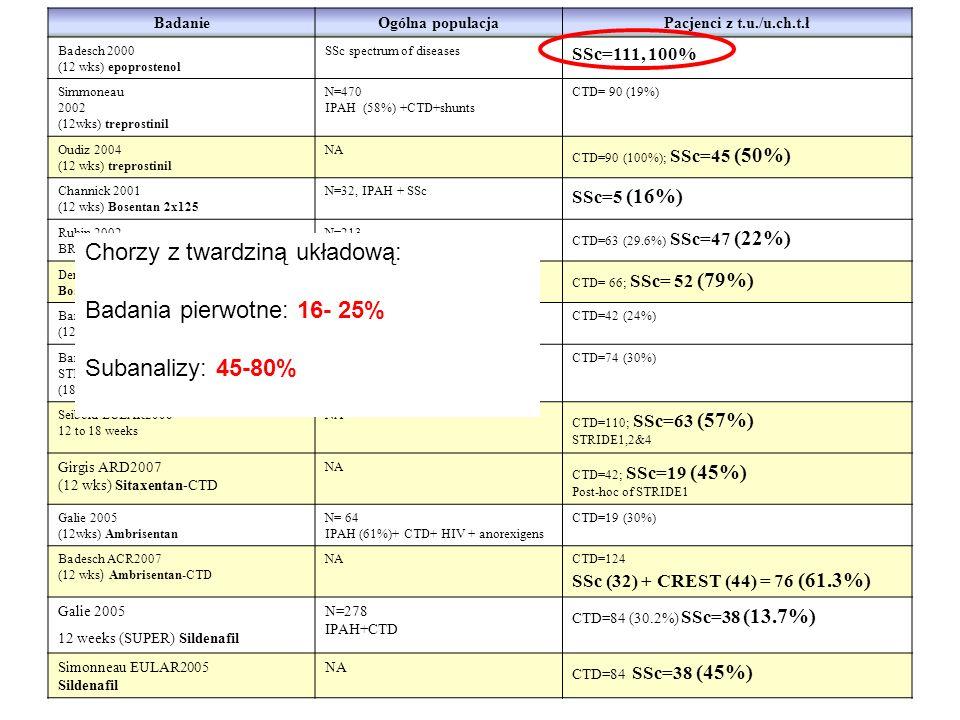 BadanieOgólna populacjaPacjenci z t.u./u.ch.t.ł Badesch 2000 (12 wks) epoprostenol SSc spectrum of diseases SSc=111, 100% Simmoneau 2002 (12wks) trepr