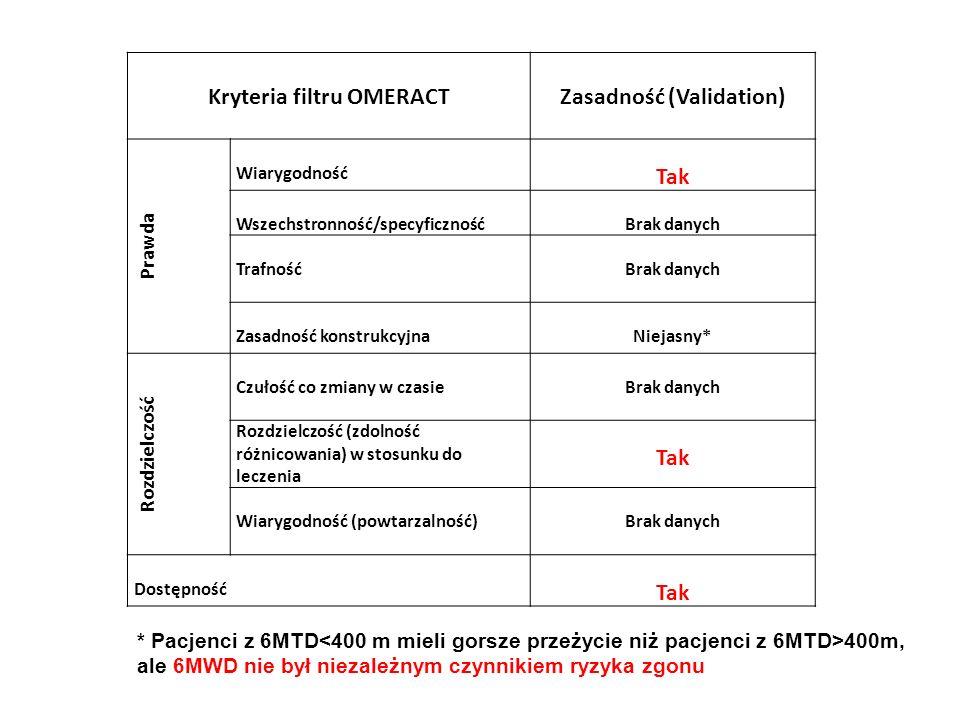 Kryteria filtru OMERACTZasadność (Validation) Prawda Wiarygodność Tak Wszechstronność/specyficznośćBrak danych TrafnośćBrak danych Zasadność konstrukc