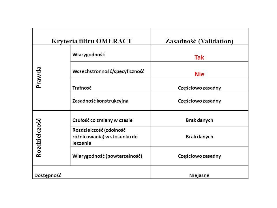 Kryteria filtru OMERACTZasadność (Validation) Prawda Wiarygodność Tak Wszechstronność/specyficzność Nie TrafnośćCzęściowo zasadny Zasadność konstrukcy