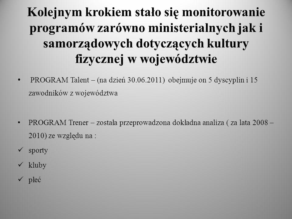 Kolejnym krokiem stało się monitorowanie programów zarówno ministerialnych jak i samorządowych dotyczących kultury fizycznej w województwie PROGRAM Ta