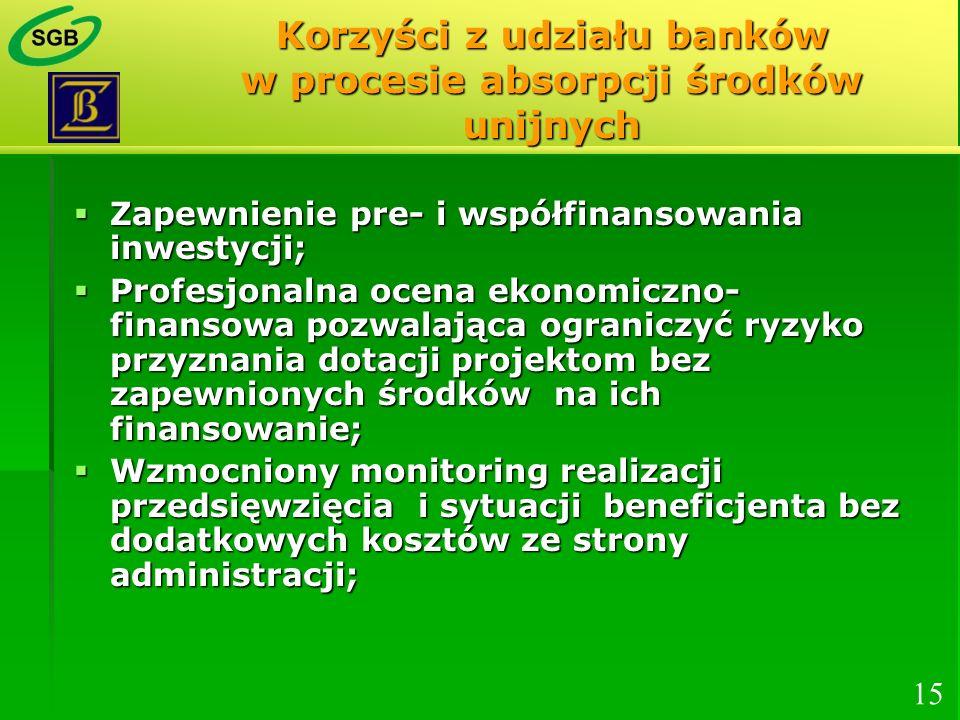 Korzyści z udziału banków w procesie absorpcji środków unijnych Zapewnienie pre- i współfinansowania inwestycji; Zapewnienie pre- i współfinansowania