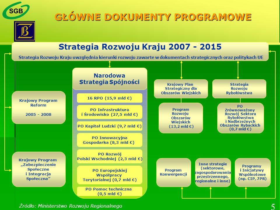 Krajowy Program Reform 2005 - 2008 Krajowy Program Zabezpieczenie Społeczne i Integracja Społeczna Program Konwergencji Inne strategie (sektorowe, zag