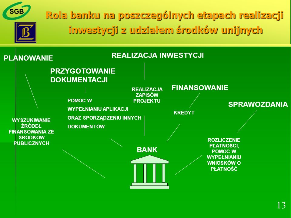 Rola banku na poszczególnych etapach realizacji inwestycji z udziałem środków unijnych PLANOWANIE REALIZACJA INWESTYCJI FINANSOWANIE SPRAWOZDANIA BANK