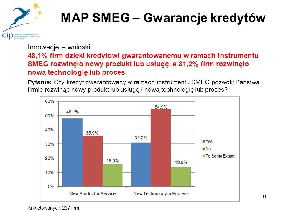 Innowacje – wnioski: 48,1% firm dzięki kredytowi gwarantowanemu w ramach instrumentu SMEG rozwinęło nowy produkt lub usługę, a 31,2% firm rozwinęło no