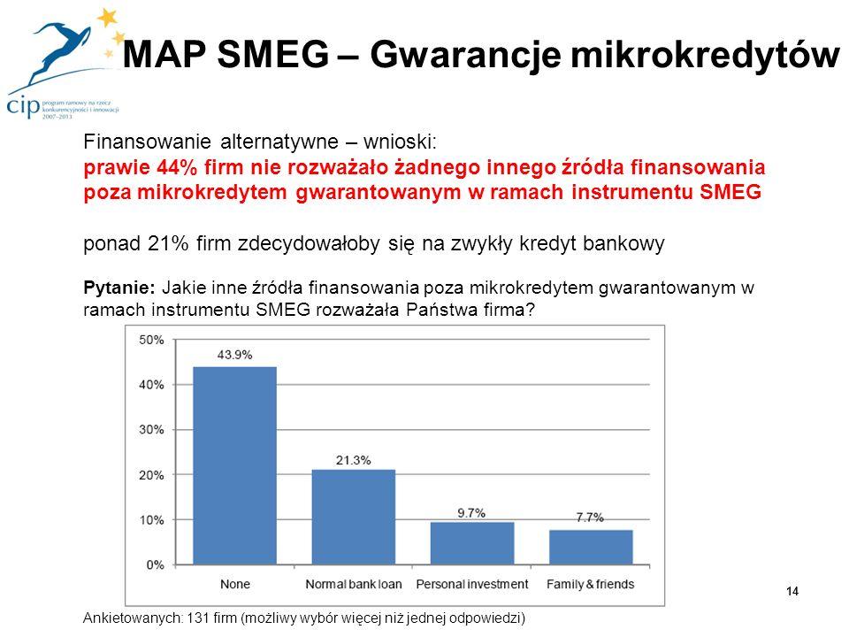 Finansowanie alternatywne – wnioski: prawie 44% firm nie rozważało żadnego innego źródła finansowania poza mikrokredytem gwarantowanym w ramach instru