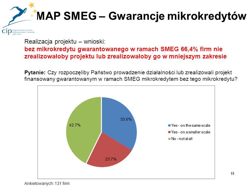 Realizacja projektu – wnioski: bez mikrokredytu gwarantowanego w ramach SMEG 66,4% firm nie zrealizowałoby projektu lub zrealizowałoby go w mniejszym