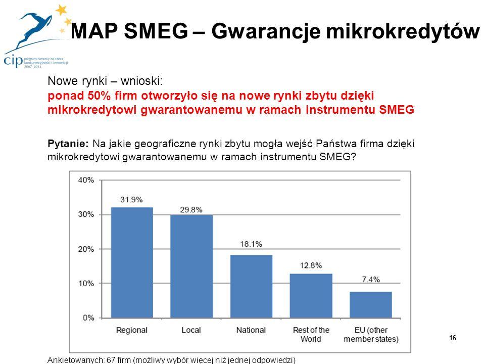 Nowe rynki – wnioski: ponad 50% firm otworzyło się na nowe rynki zbytu dzięki mikrokredytowi gwarantowanemu w ramach instrumentu SMEG Pytanie: Na jaki