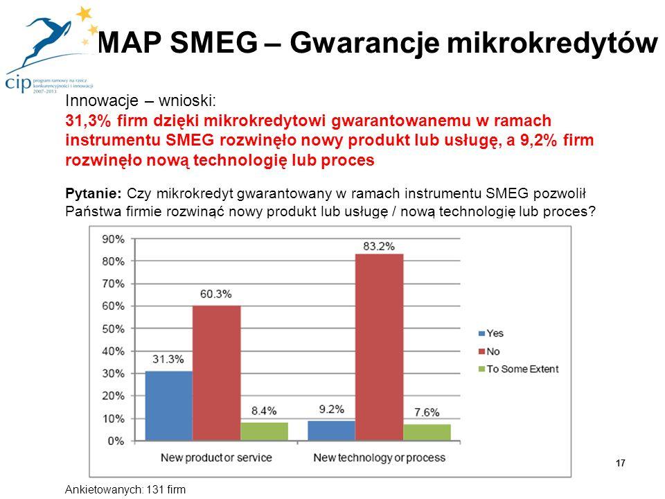 Innowacje – wnioski: 31,3% firm dzięki mikrokredytowi gwarantowanemu w ramach instrumentu SMEG rozwinęło nowy produkt lub usługę, a 9,2% firm rozwinęł