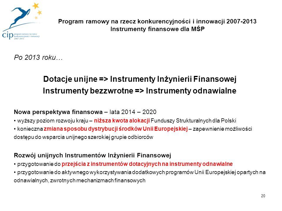 20 Po 2013 roku… Dotacje unijne => Instrumenty Inżynierii Finansowej Instrumenty bezzwrotne => Instrumenty odnawialne Nowa perspektywa finansowa – lat